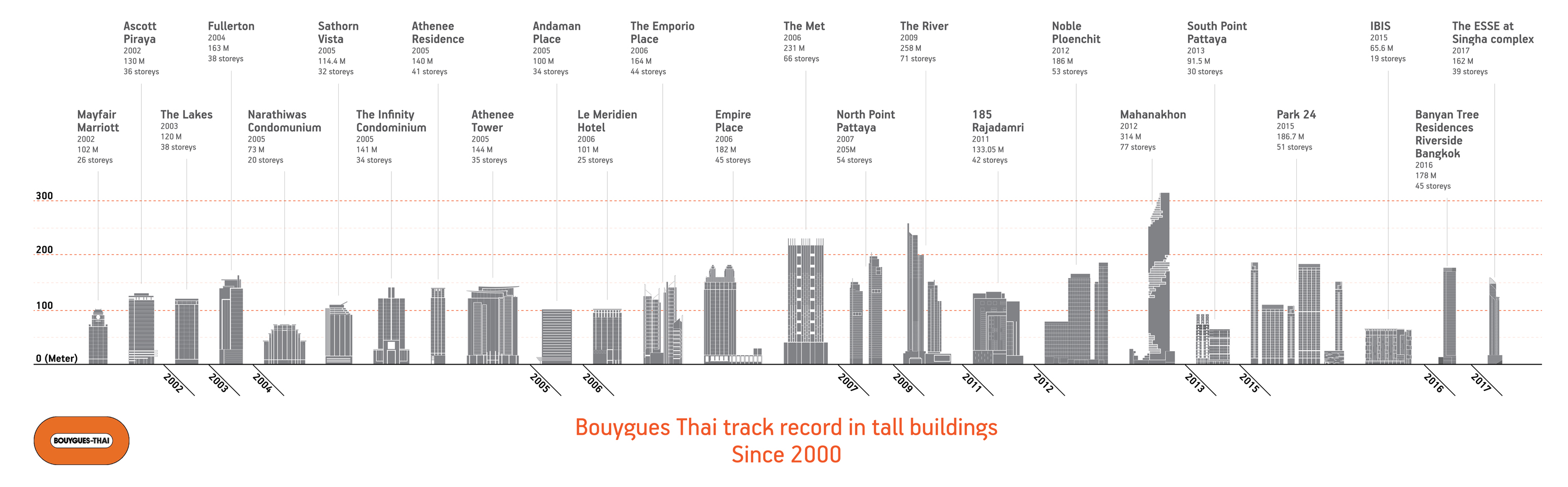 About us | Bouygues-Thai